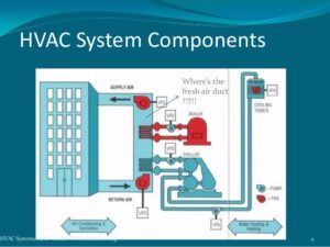 The Benefits of Maintaining Your HVAC