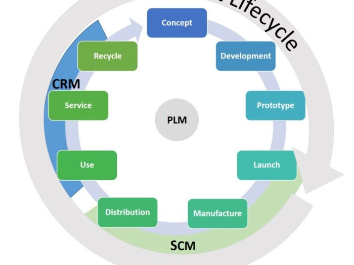 Sustainability in Product Life Cycle Management